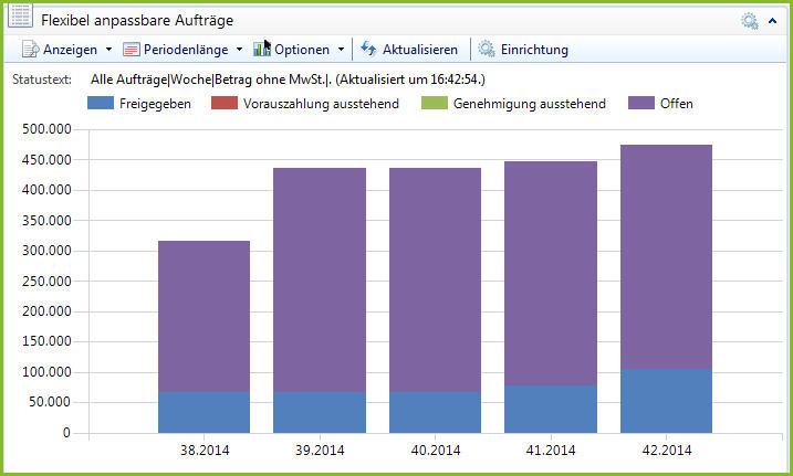End User Charting Dynamics NAV 2013