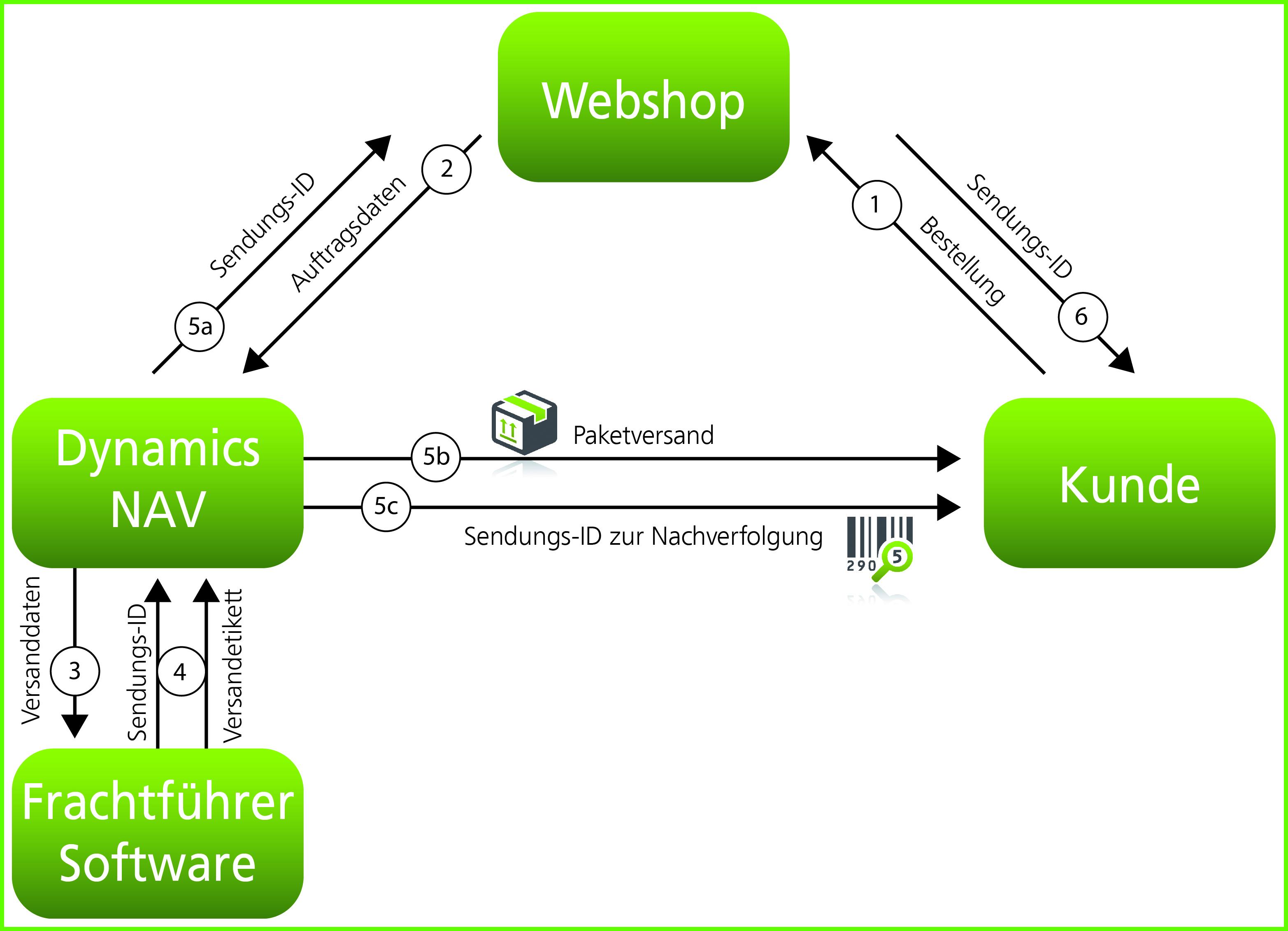 MOIT: Anbindung Logistikdienstleister