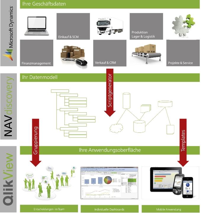 Infografik NAVdiscovery Toolbox