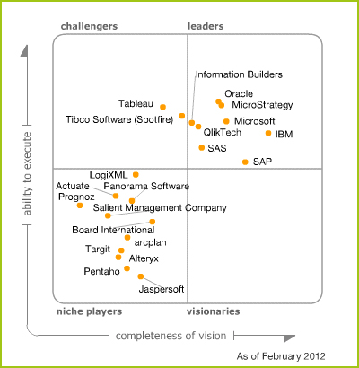 Gartner Research Report Business Intelligence Plattform