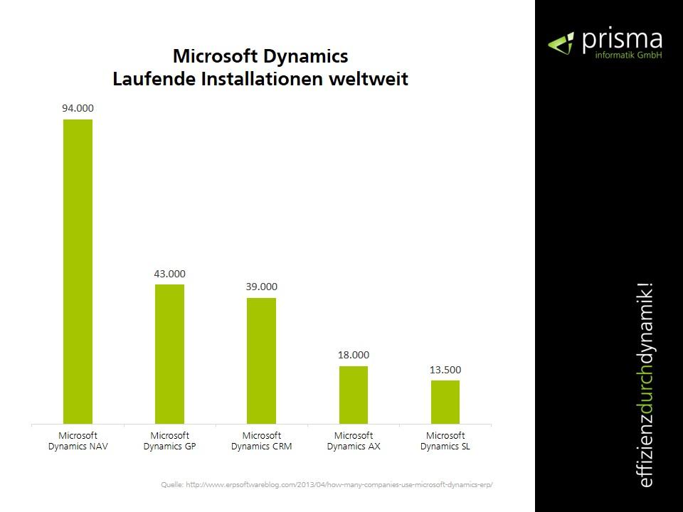 Microsoft Dynamics Installationen weltweit