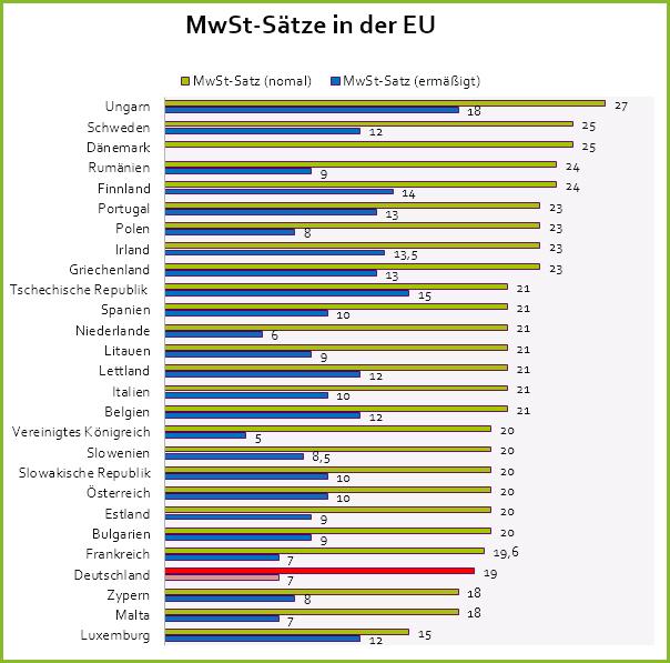 Mehrwertsteuersätze EU