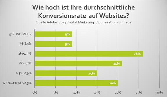 Conversion Rate Onlineshop