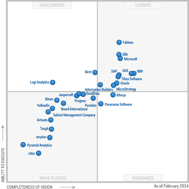 QlikView Gartner Magic Quadrant 2014
