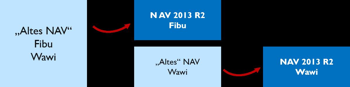 Update Verfahren NAV 2013 R2