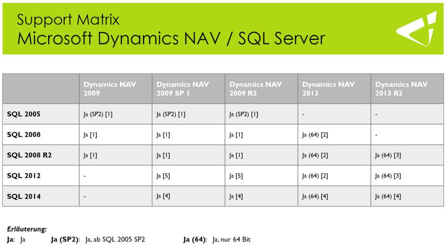 Kompatibilität SQL Server 2014 mit Dynamics NAV 2013