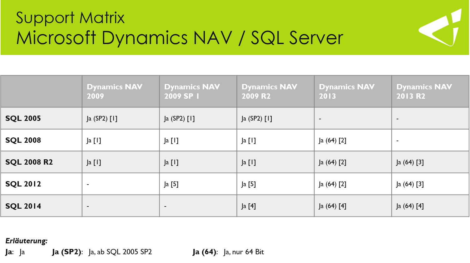 SQL Server kompatibel mit Dynamics NAV 2013