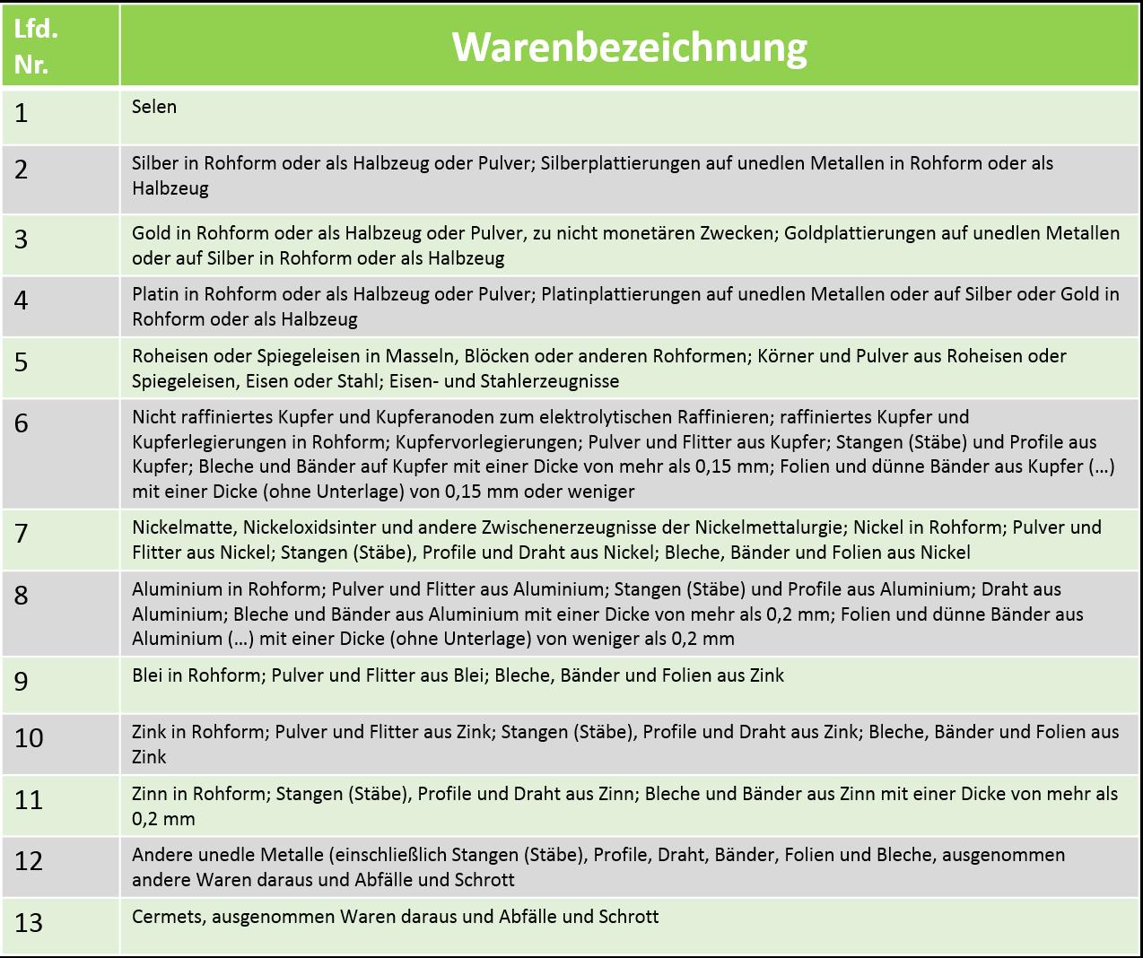 Tabelle_Metalle_Umsatzsteuerregelung