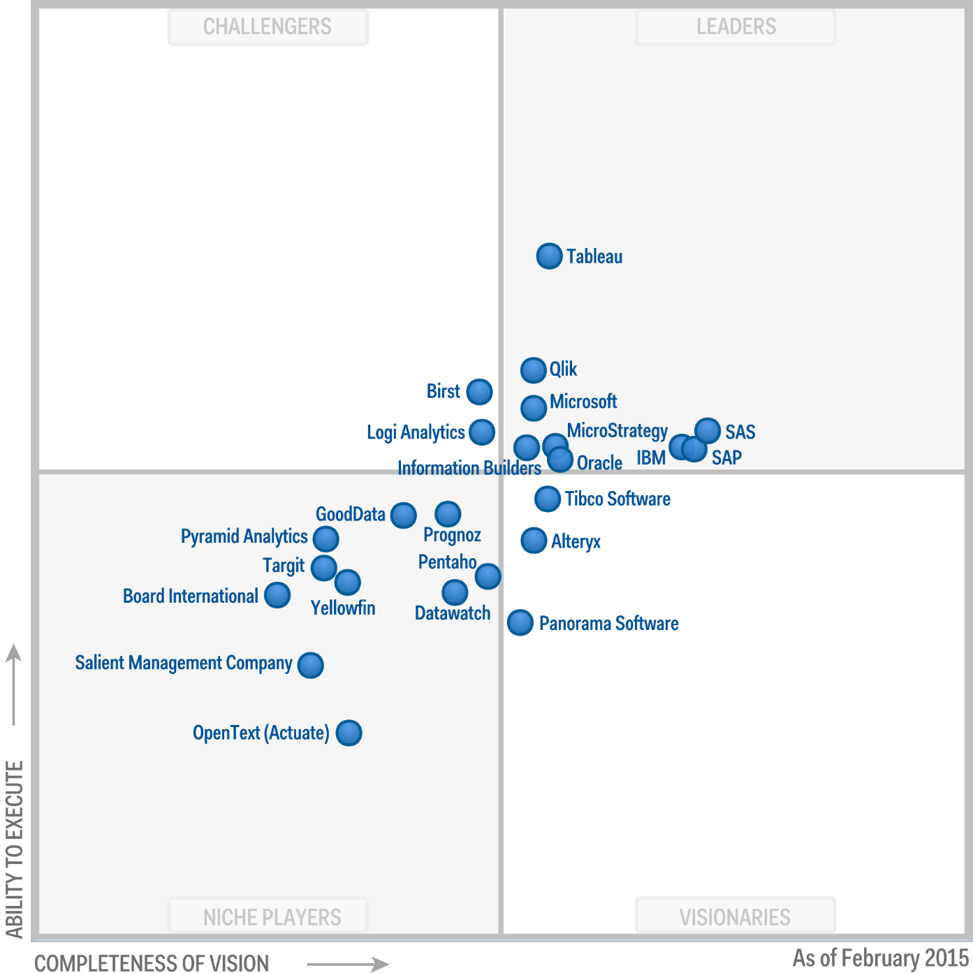 Gartner Magic Quadrant Business Intelligence 2015 Qlik QlikView Qlik Sense