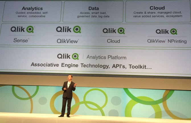 Qlik Analytics Platform QlikView 12 Qlik Sense Enterprise 2.0 Qlik Cloud