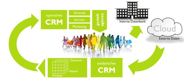 Analytisches CRM Regelkreis