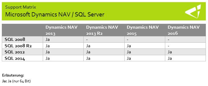Kompatibilitätsmatrix SQL Server mit Dynamics NAV