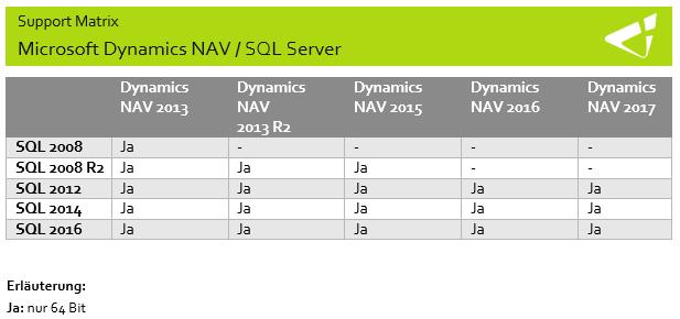 Kompatibilität SQL Server mit Dynamics NAV