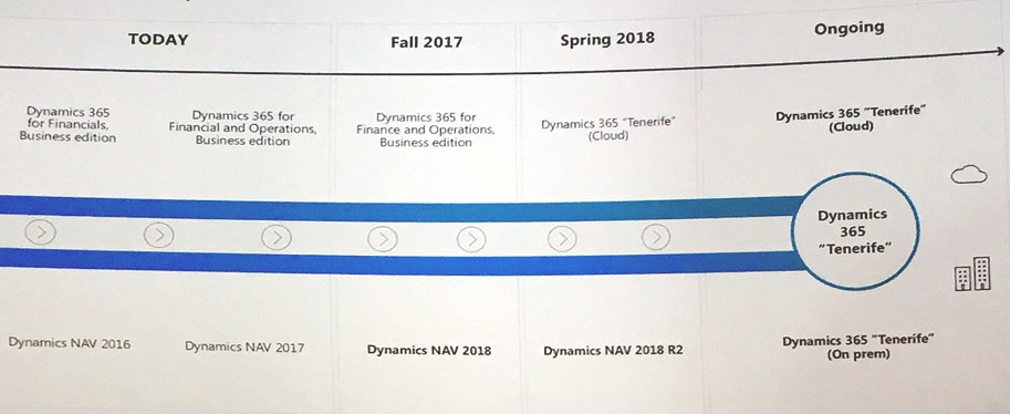 Roadmap NAV 2018 und Dynamics 365 Tenerife