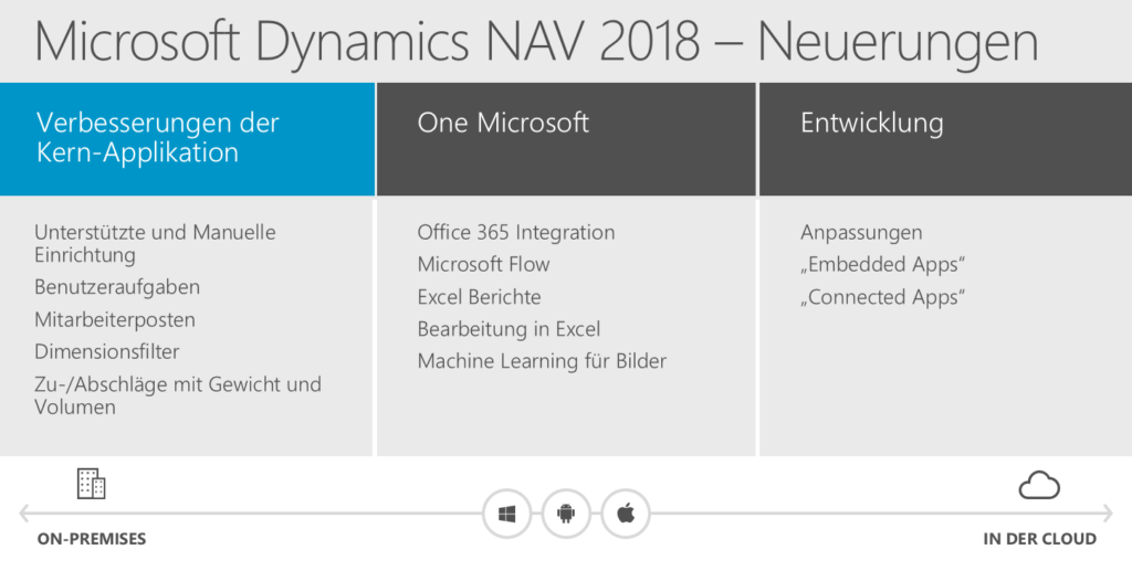 Microsoft Dynamics NAV 2018 - What's New