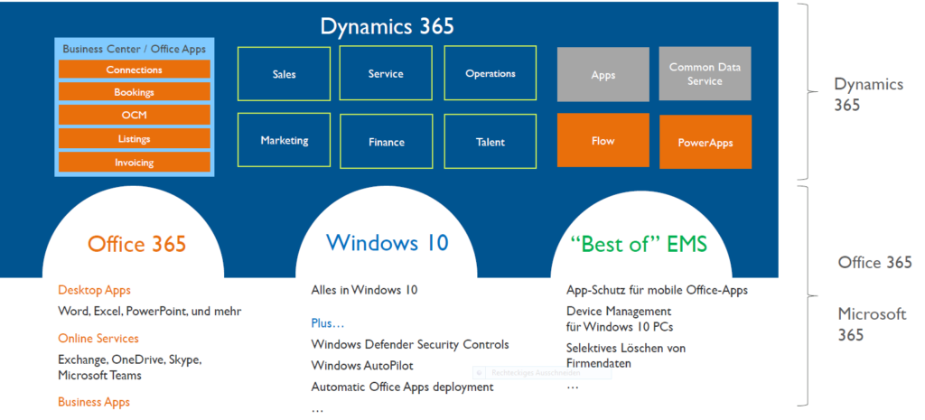 Business Suite mit Dynamics 365 und Microsoft 365