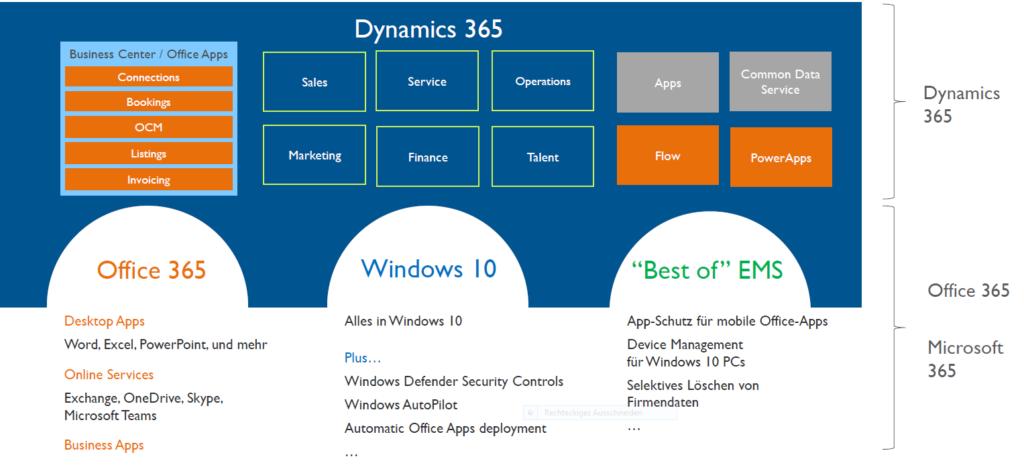 Business Suite mit Dynamics 365 und Microsoft 365