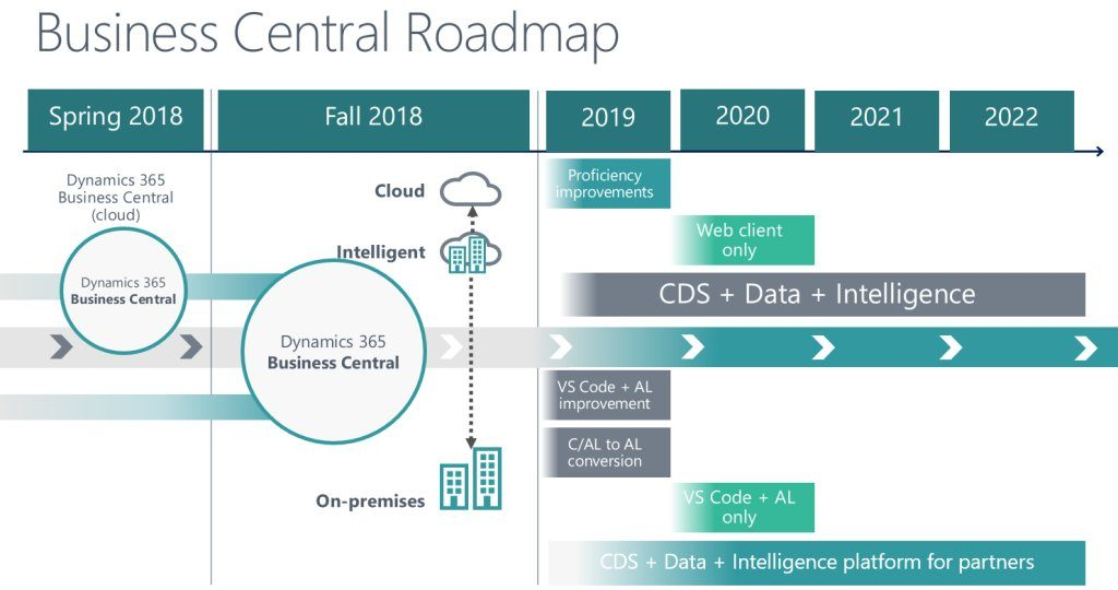 Dynamics 365 Business Central Roadmap