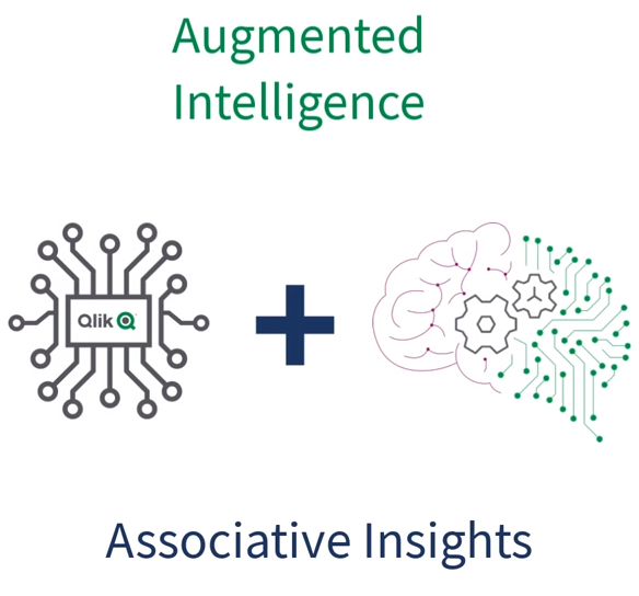 Qlik Augmented Intelligence und Associative Insights