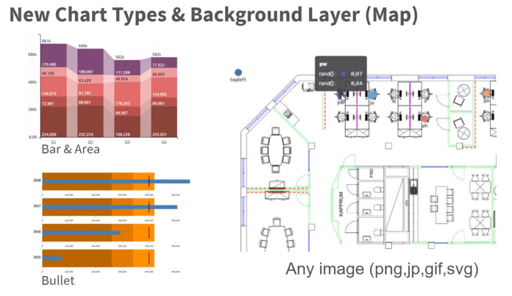 Verbesserte Visualisierungsmöglichkeiten in Qlik Sense April 2019