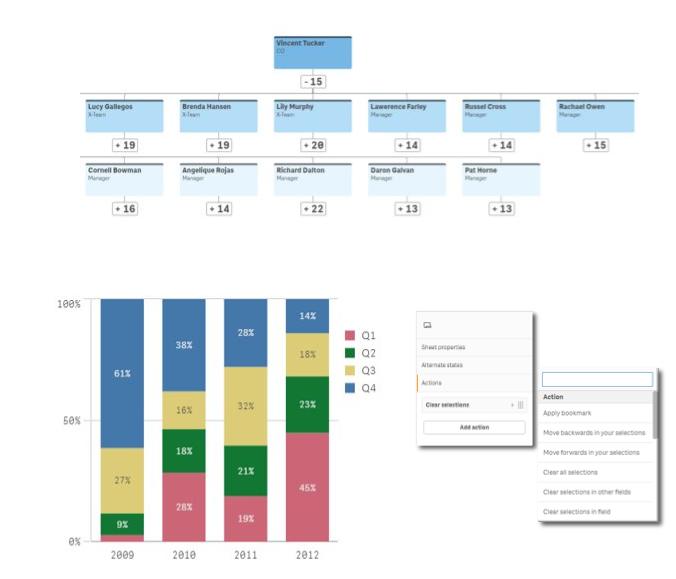 Qlik Sense April 2020 Visualisierungen