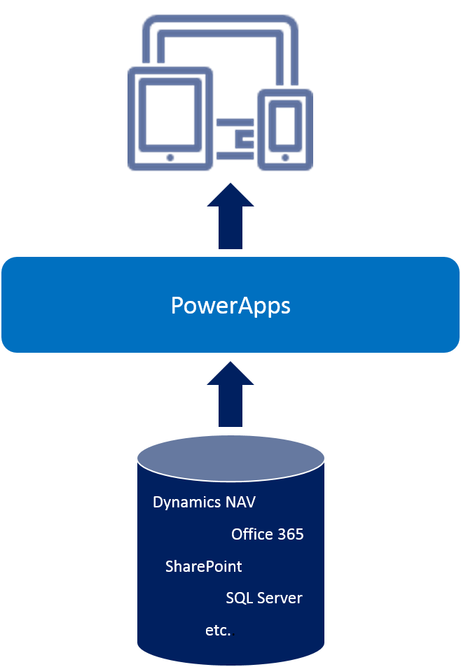 Microsoft Flow And PowerApps – ERP & BI Newsroom