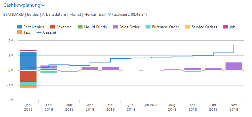 microsoft dynamics nav 2017 liquidity planning erp bi newsroom