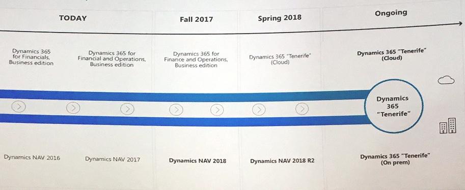 Microsoft Dynamics Roadmap