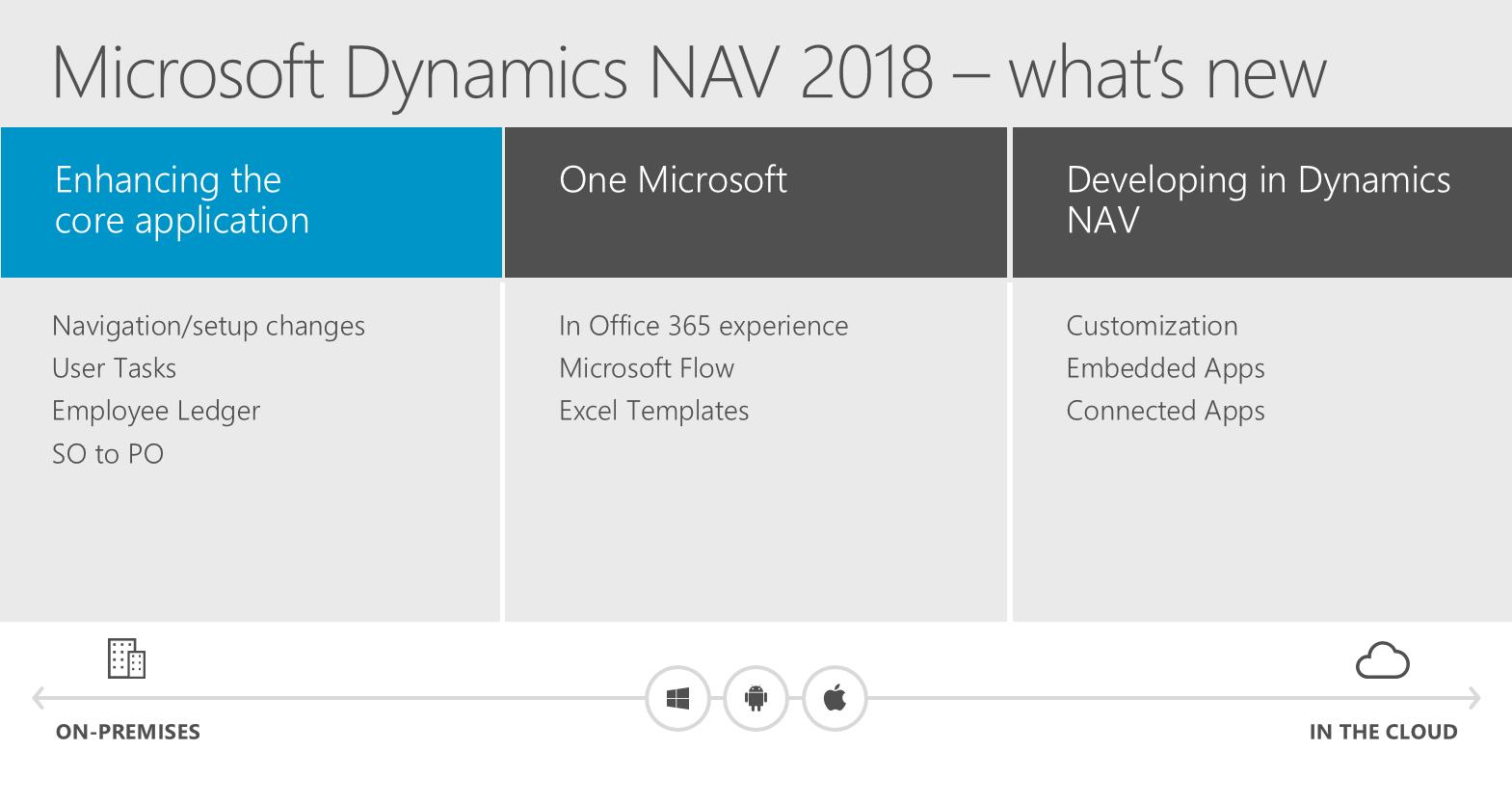 Microsoft Dynamics NAV 2018 – Feature Highlights – ERP & BI