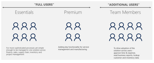 User Model in Dynamics 365 Business Central