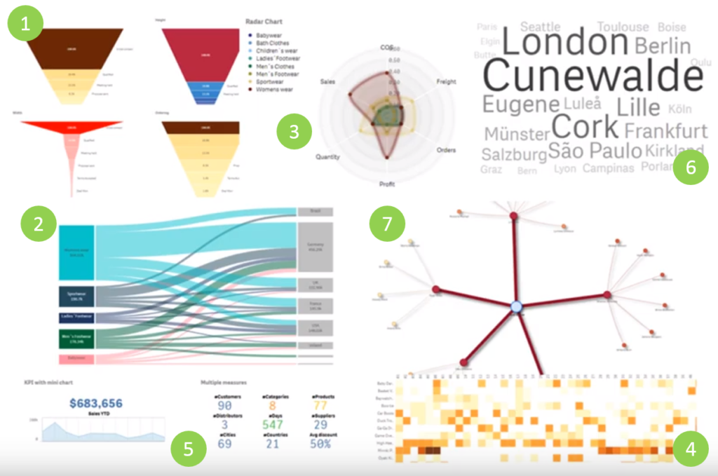 Visualization Bundle in Qlik Sense February 2019