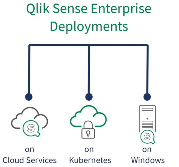 Qlik Sense Enterprise Deployment Options