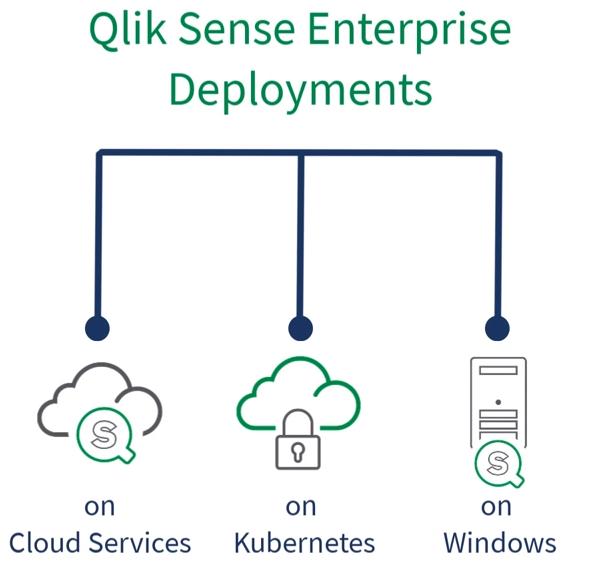 Qlik Sense Enterprise Deployment Options