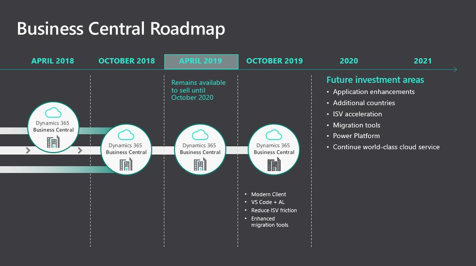 Business Central 2019 Roadmap
