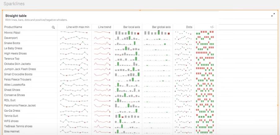 New sparklines in Qlik Sense tables